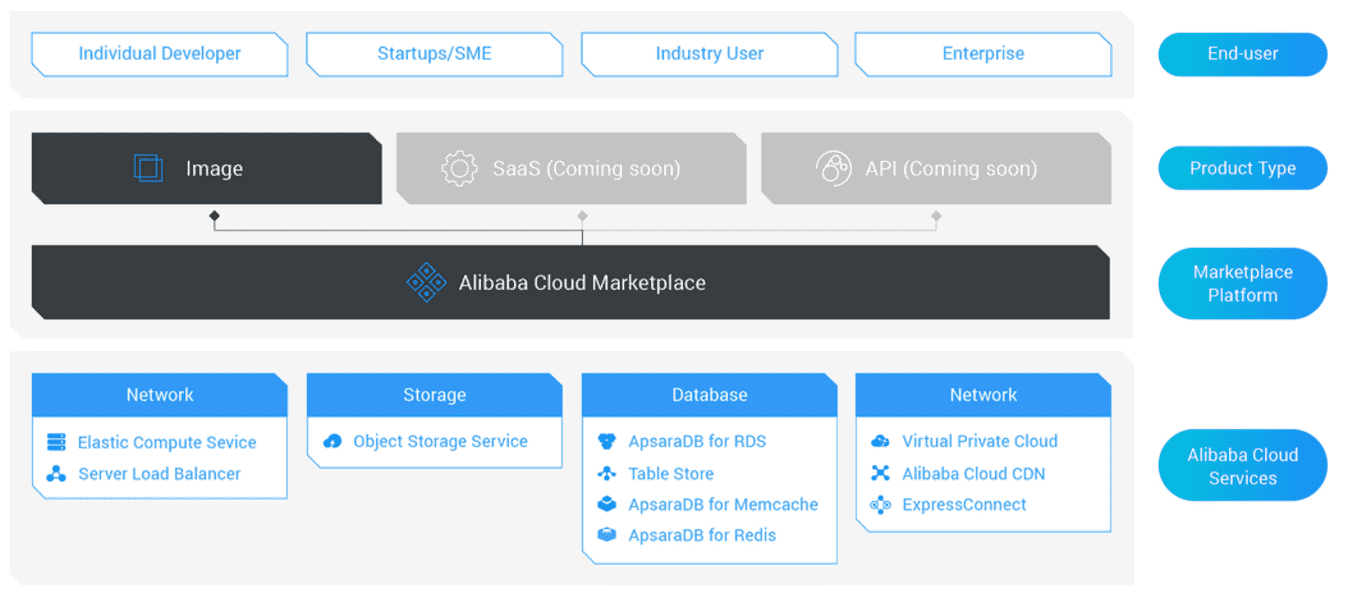 alibaba cloud in europa