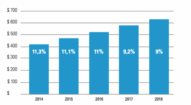 Dati Mercato Managed Print Services