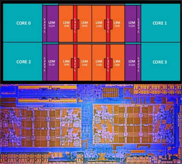 AMD Ryzen Core